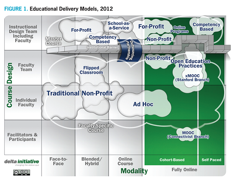 educational delivery model by Delta Initiative