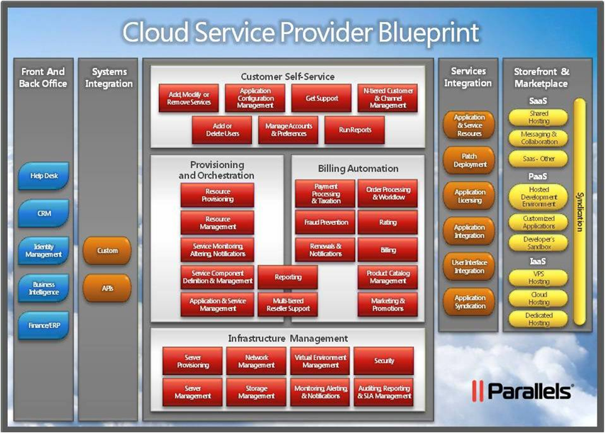 Cloud broker service aggregation