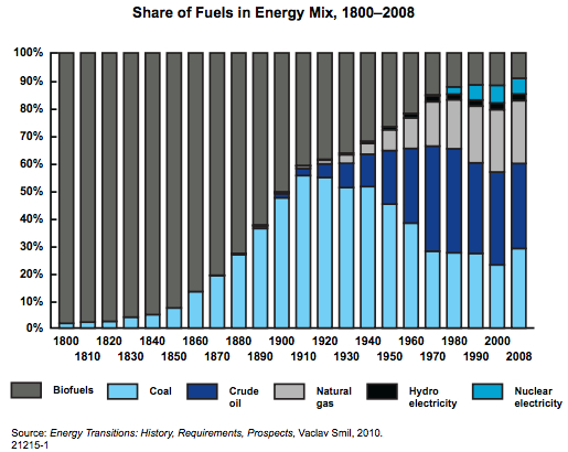 Share of Energy Mix Fuels