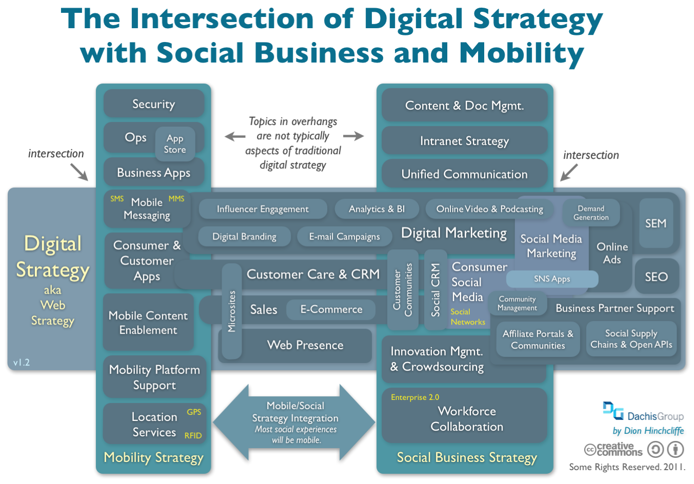Intersectionofdigitalstrategyandsocialbusinessandmobility