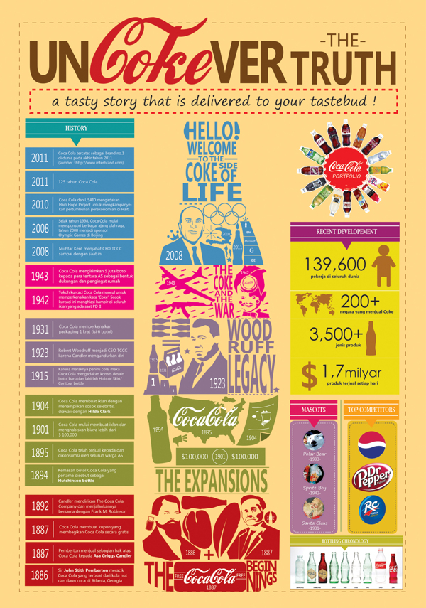 Infographic : CocaCola by Karen Mulyate