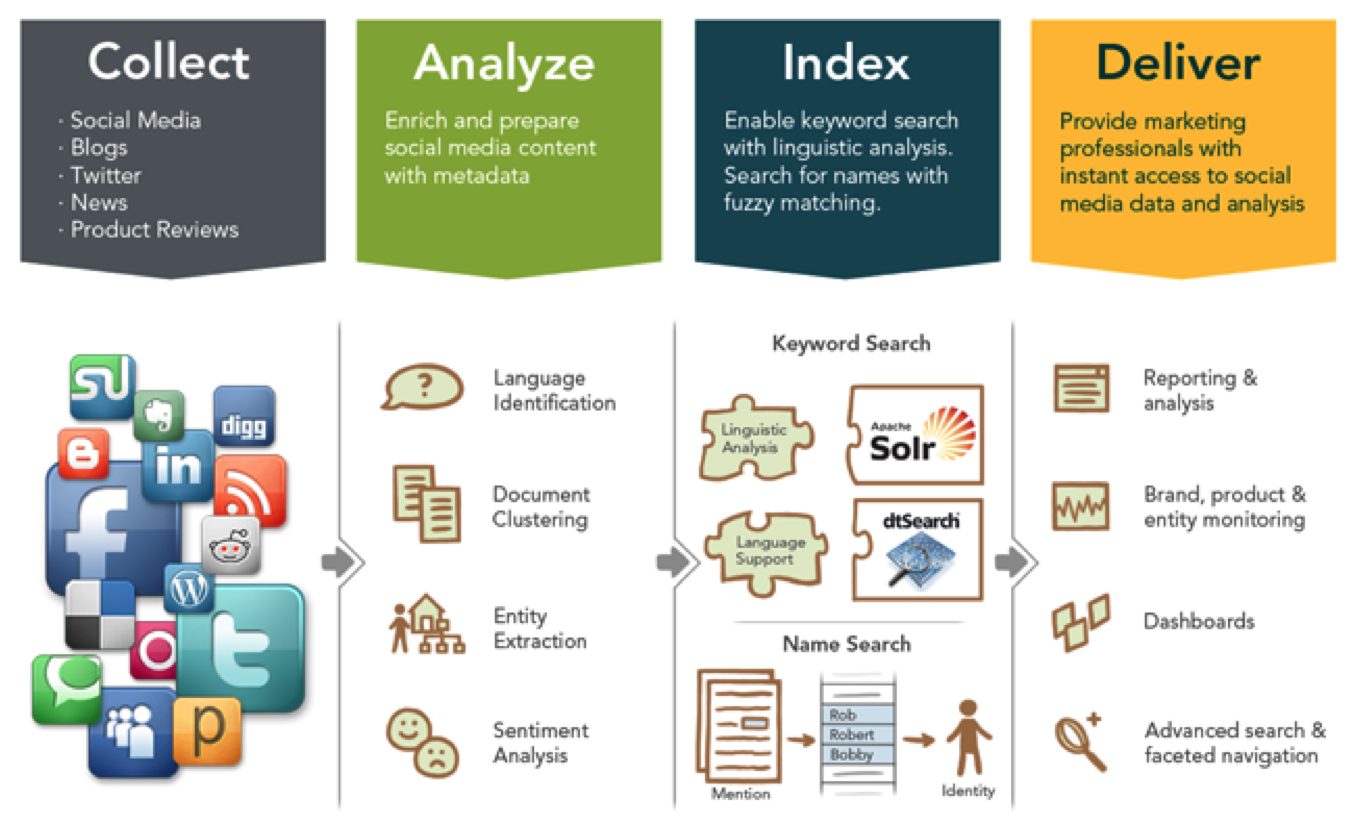 The Rosette linguistics platform enables social media monitoring tools to identify language of incoming feeds, analyze sentences for sentiment analysis, extract entities for metadata, and improve search results