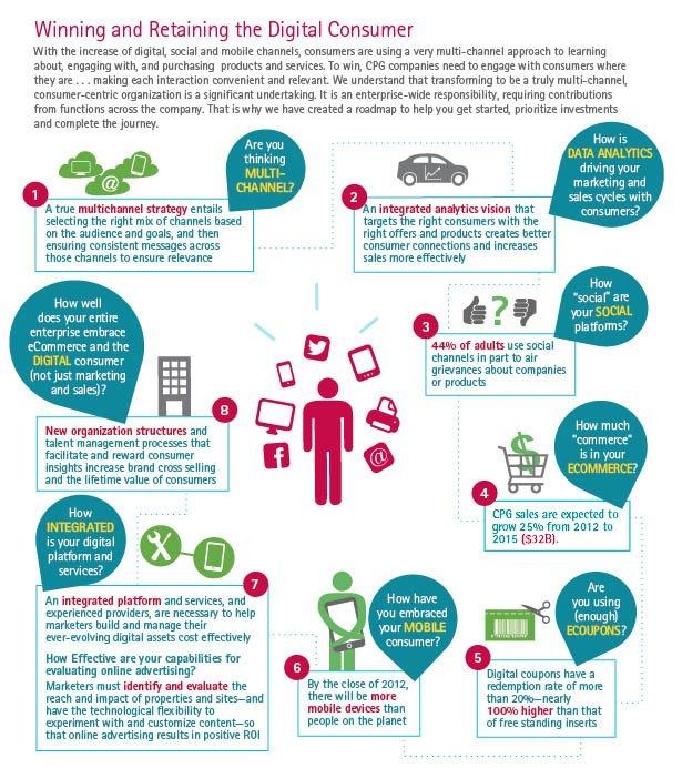 Consumer Hand Out: Digital Transformation: Winning And Retaining Digital