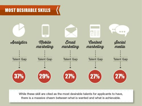 Most desirable skills infographic