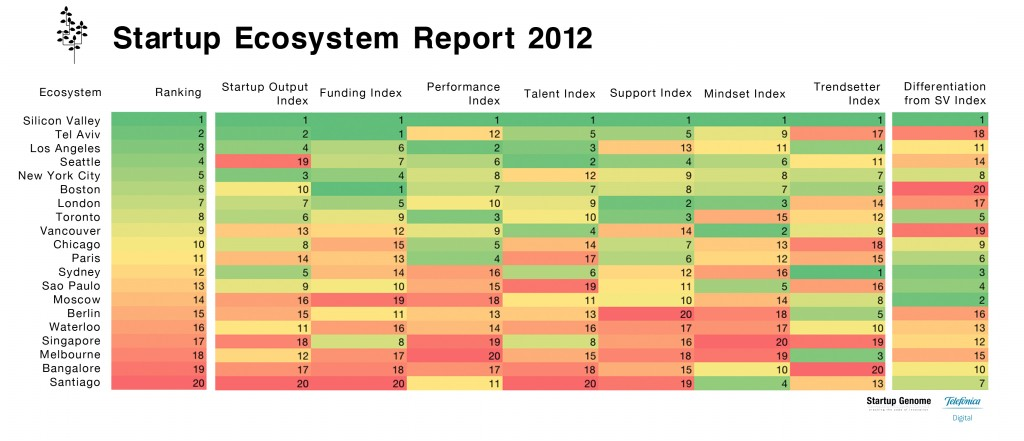 Startup Ecosystem Ranking 2012 by Startup Genome