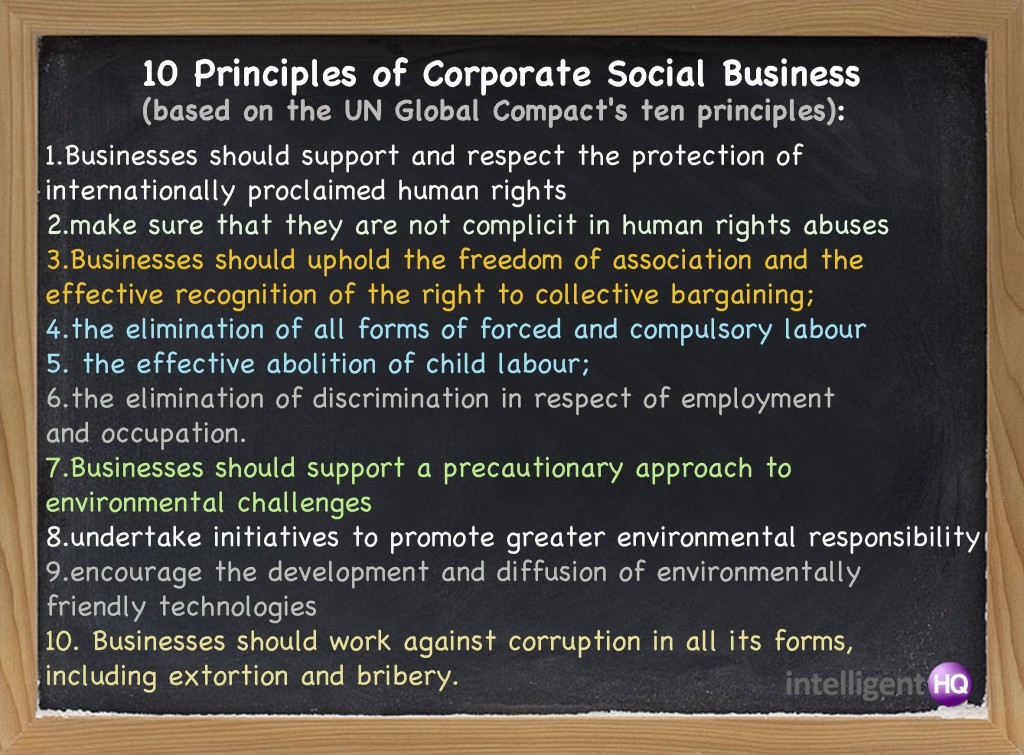 10 Principles of CSR (based on the UN Global Compact´s ten principles).Intelligenthq
