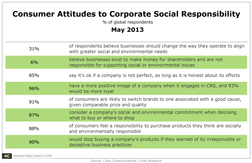 csr and consumer Do chinese consumers care about corporate social responsibility  corporate social responsibility  positively influence consumer tastes for products with csr.