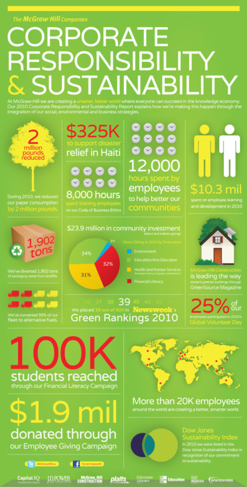 Corporate Responsibility and Sustainability. Infographic by McGraw Hill companies
