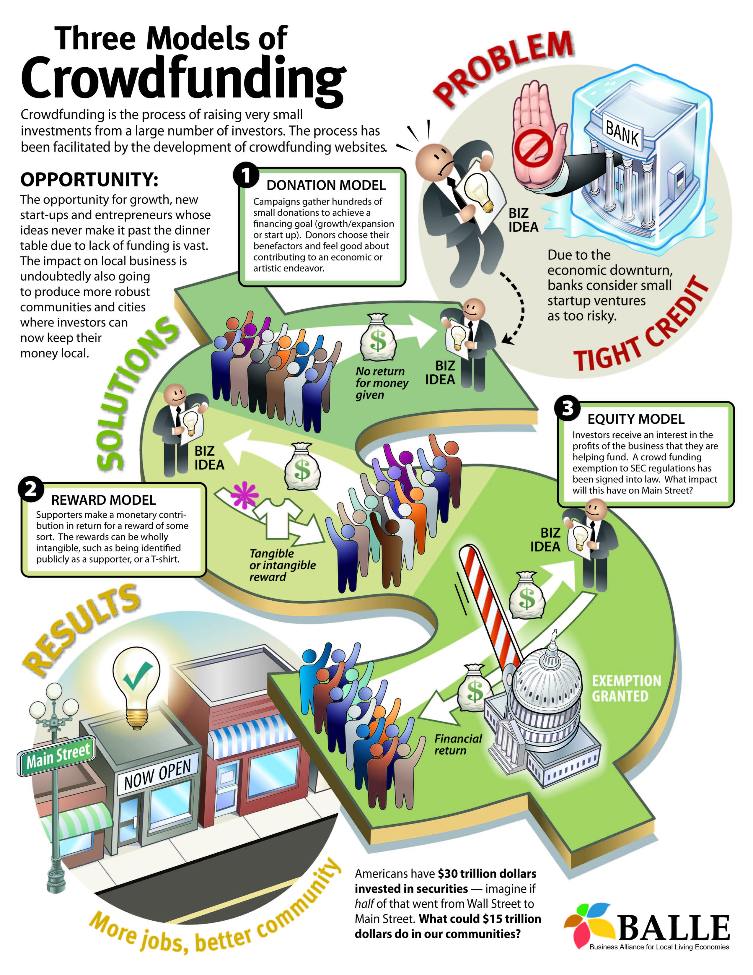 Infographic done by Balle