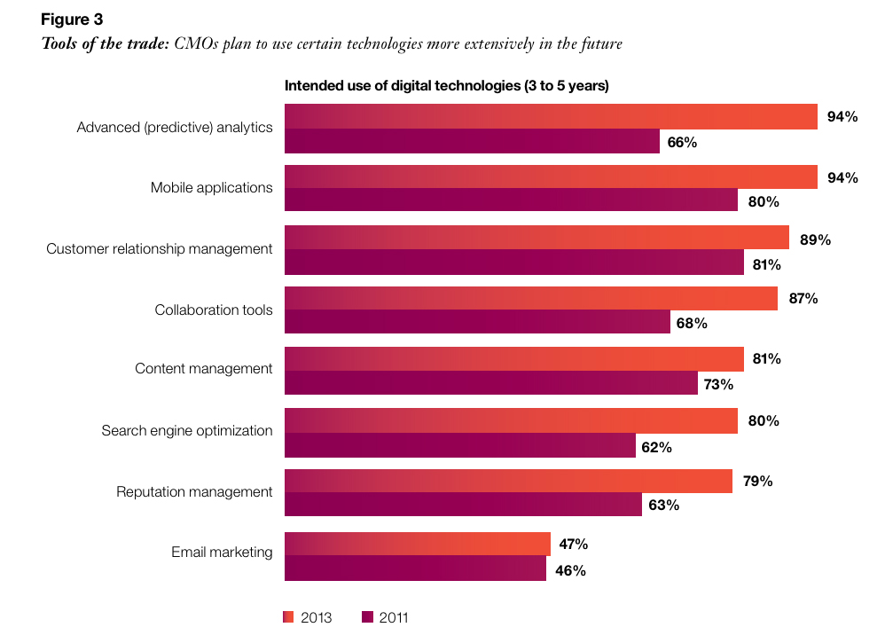 CMOs plan to use certain technologies more extensively in the future.