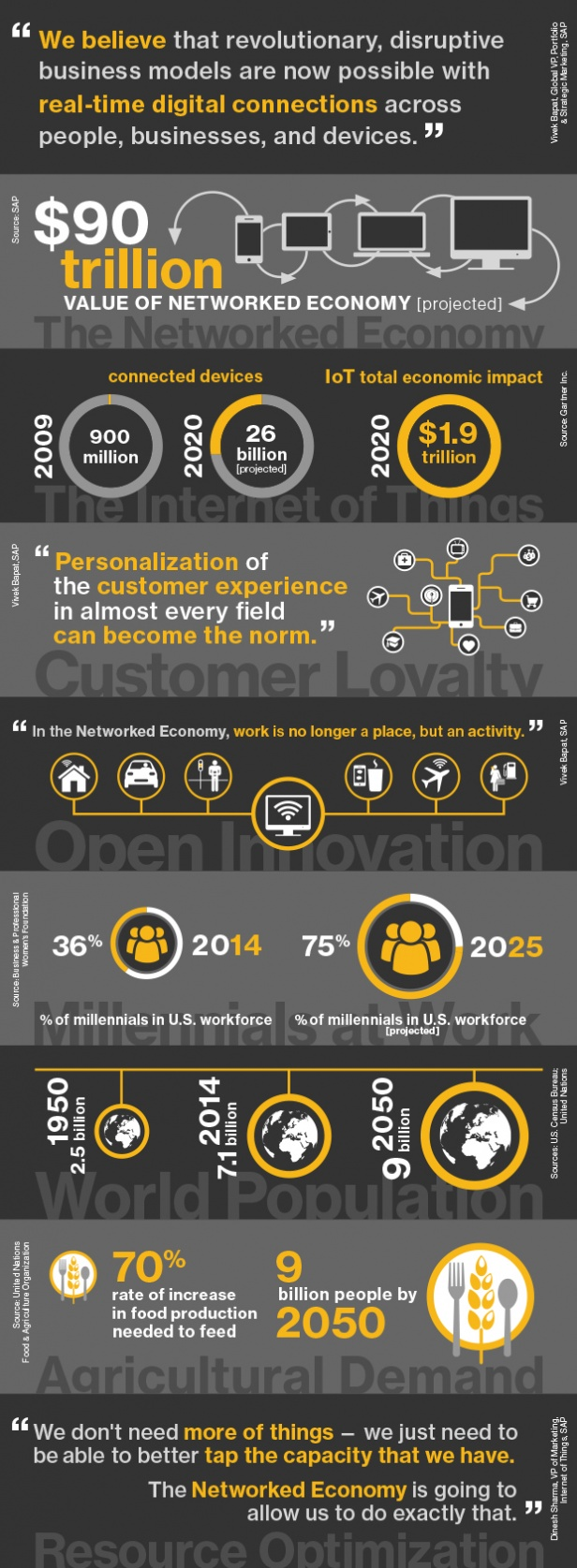 Infographic done by SAP