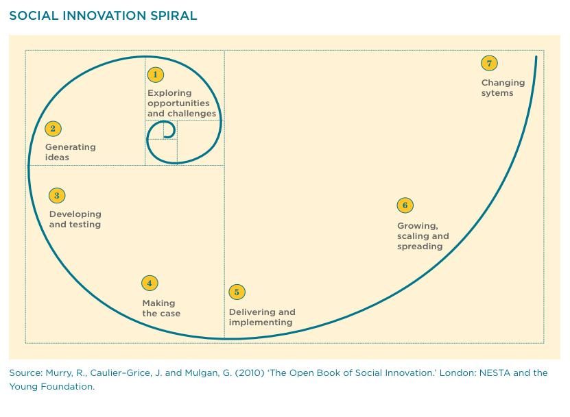 Social Innovation Spiral. Image source: Nesta