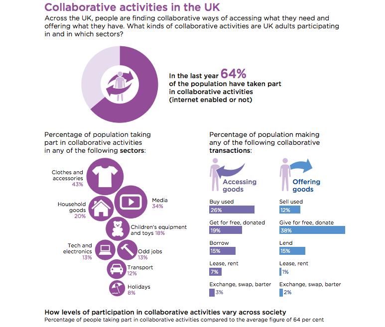 "Image source: Report ""Making sense of the UK Collaborative Economy"" by Nesta"