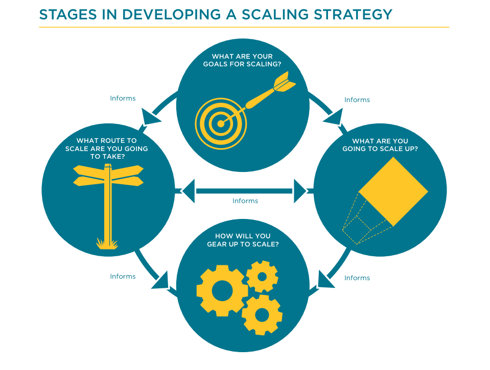 stages in developing a scaling strategy. Image Source: Nesta
