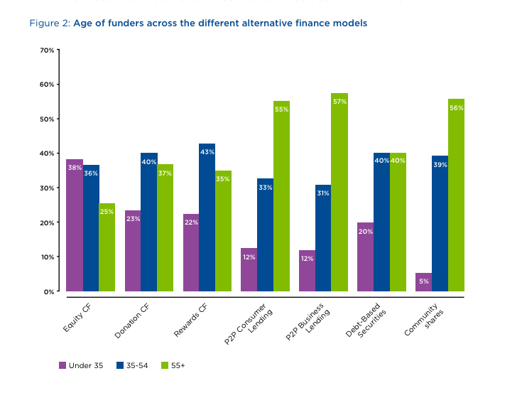 Age of funders. Image source: Nesta