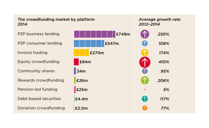 Growth of the crowdfunding market. Image source : Nesta