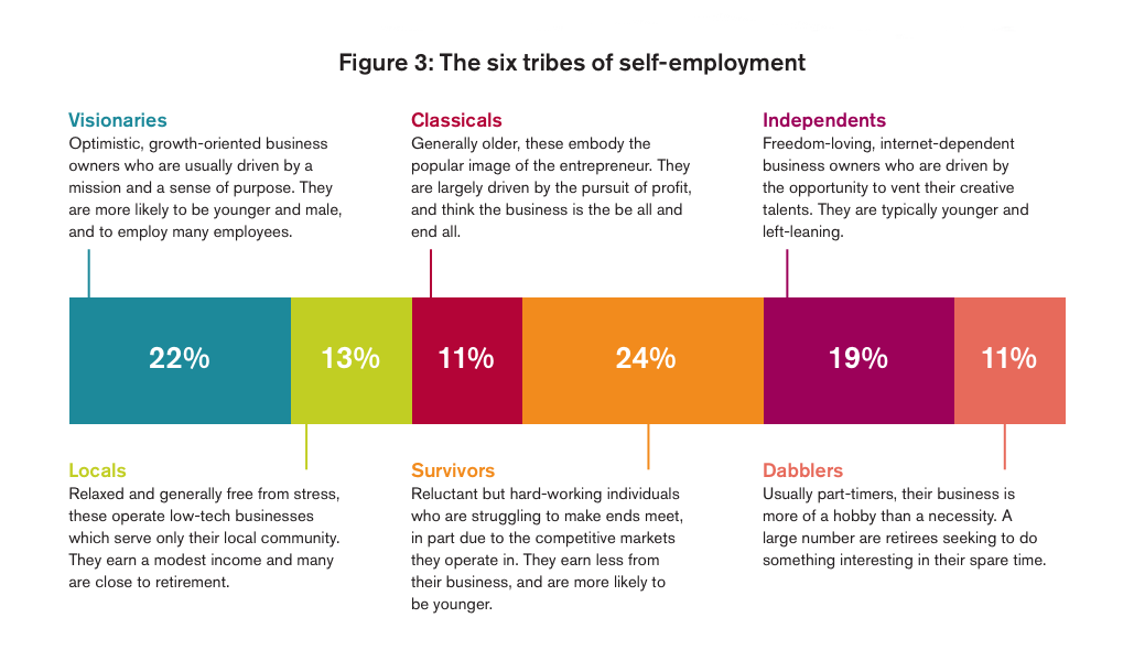 The six tribes of self employment Image source: RSA report -  The self employers