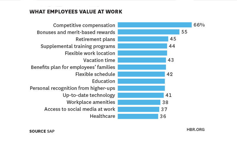 What Do High Performance Employees Value ?