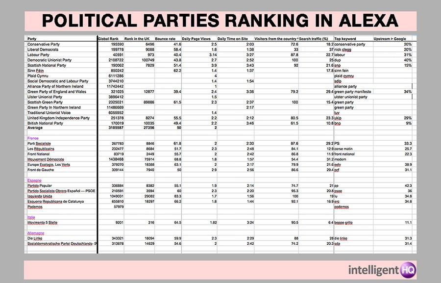 Political Parties Website Ranking According to Alexa