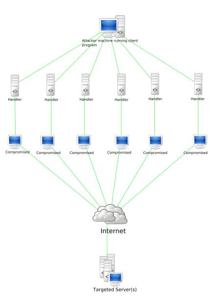 Figure 1: DDoS attack Sample