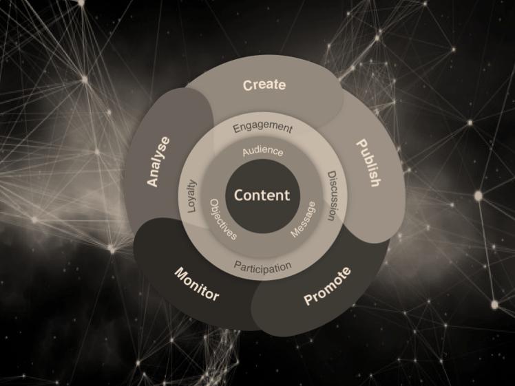 Content Marketing Intelligenthq