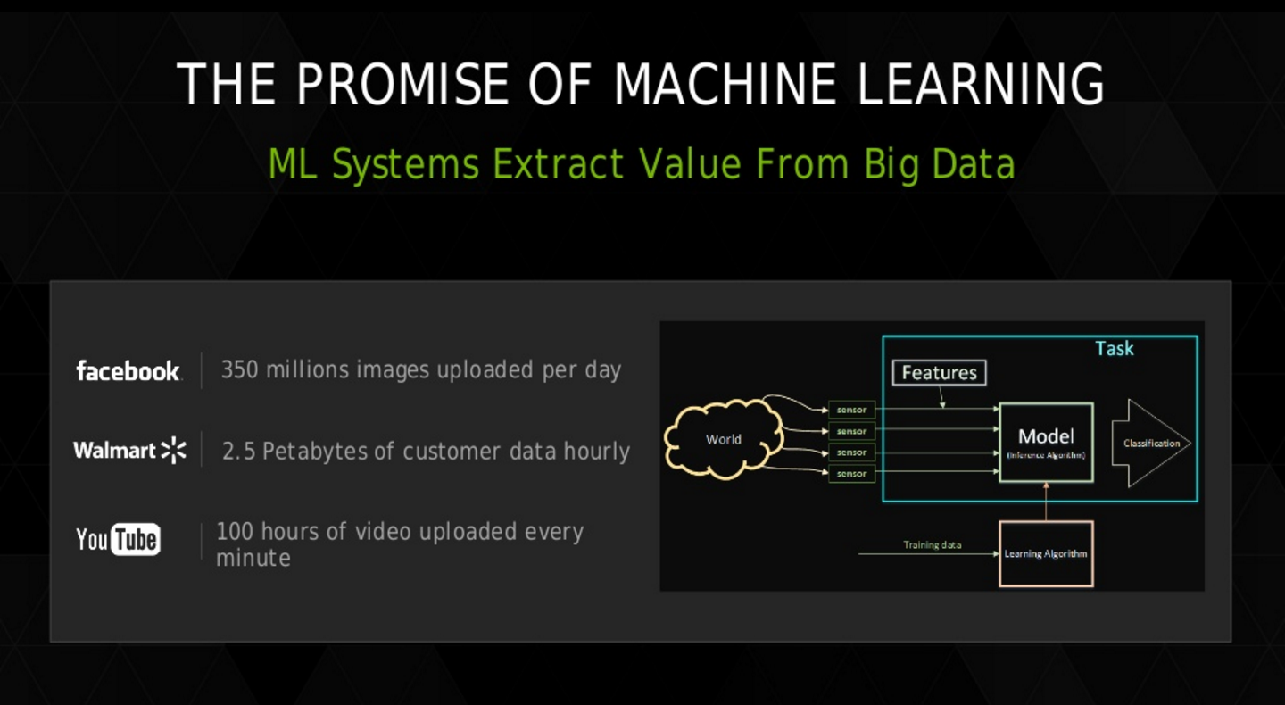 The promise of machine learning  Image source: Slideshare by Larry Brown, Ph.D