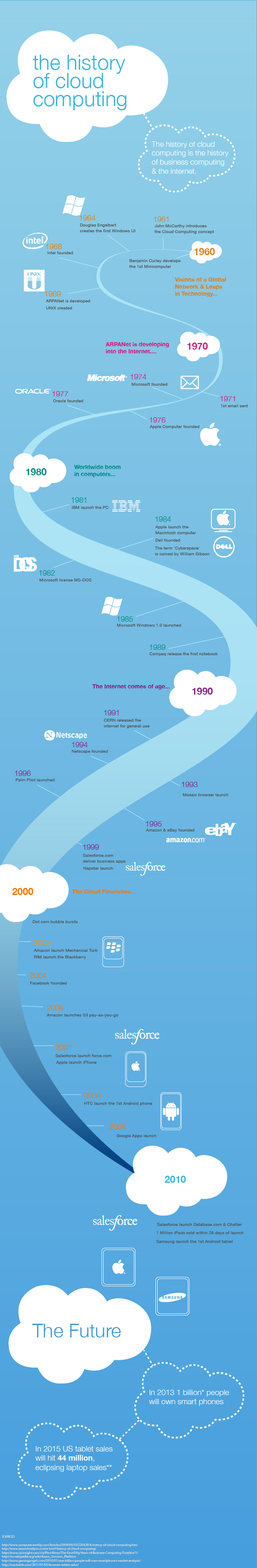 The history of cloud computing - Image source: Salesforce
