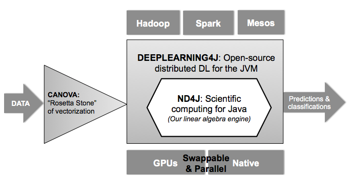 Deep learning4J: schematic_overview