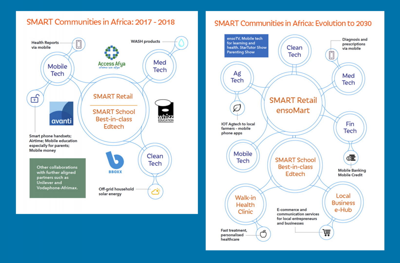 Smart communities in Africa: 2017-2018 and plans up until 2030