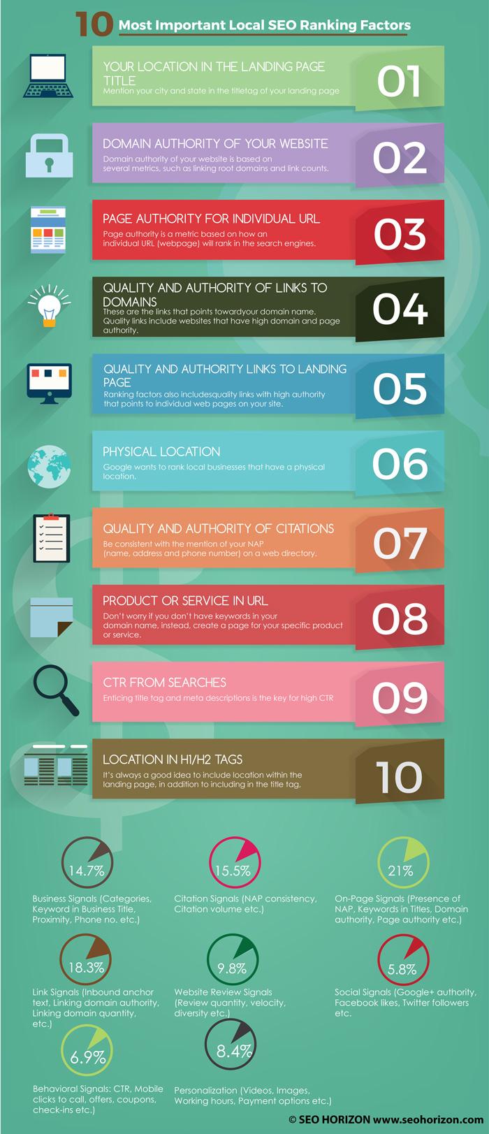 Top-10-Local-SEO-Ranking-Factors1