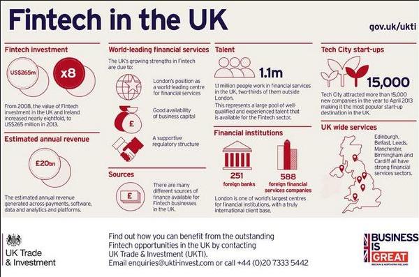 Fintech in UK