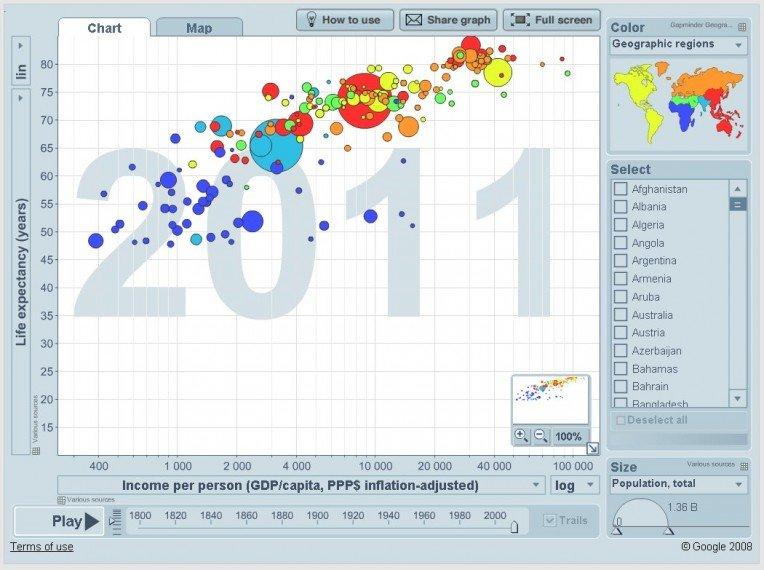 10 Fantastic Data Visualization Tools
