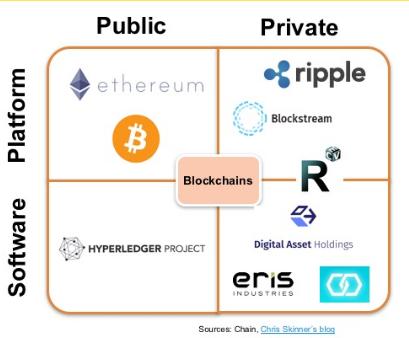 Chris Skinner blockchain and financial organisations