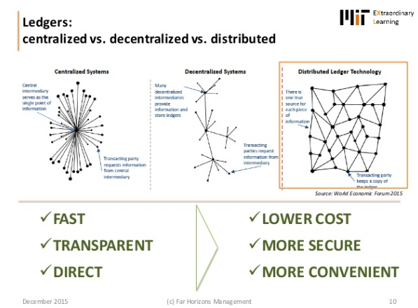 Ledgers centralised and decentralised, Future Commerce: Reinventing Markets with Blockchain, by David Shrier