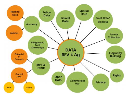 Godan Data Revolution for Agriculture Godam