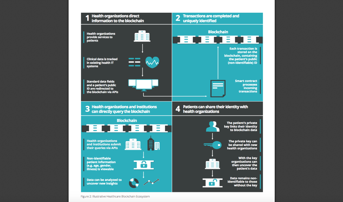 Image source: Deloitte paper US blockchain opportunities for health care