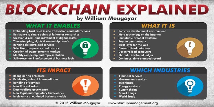 blockchain-how-it-works-and-what-enables-willian-mougayar