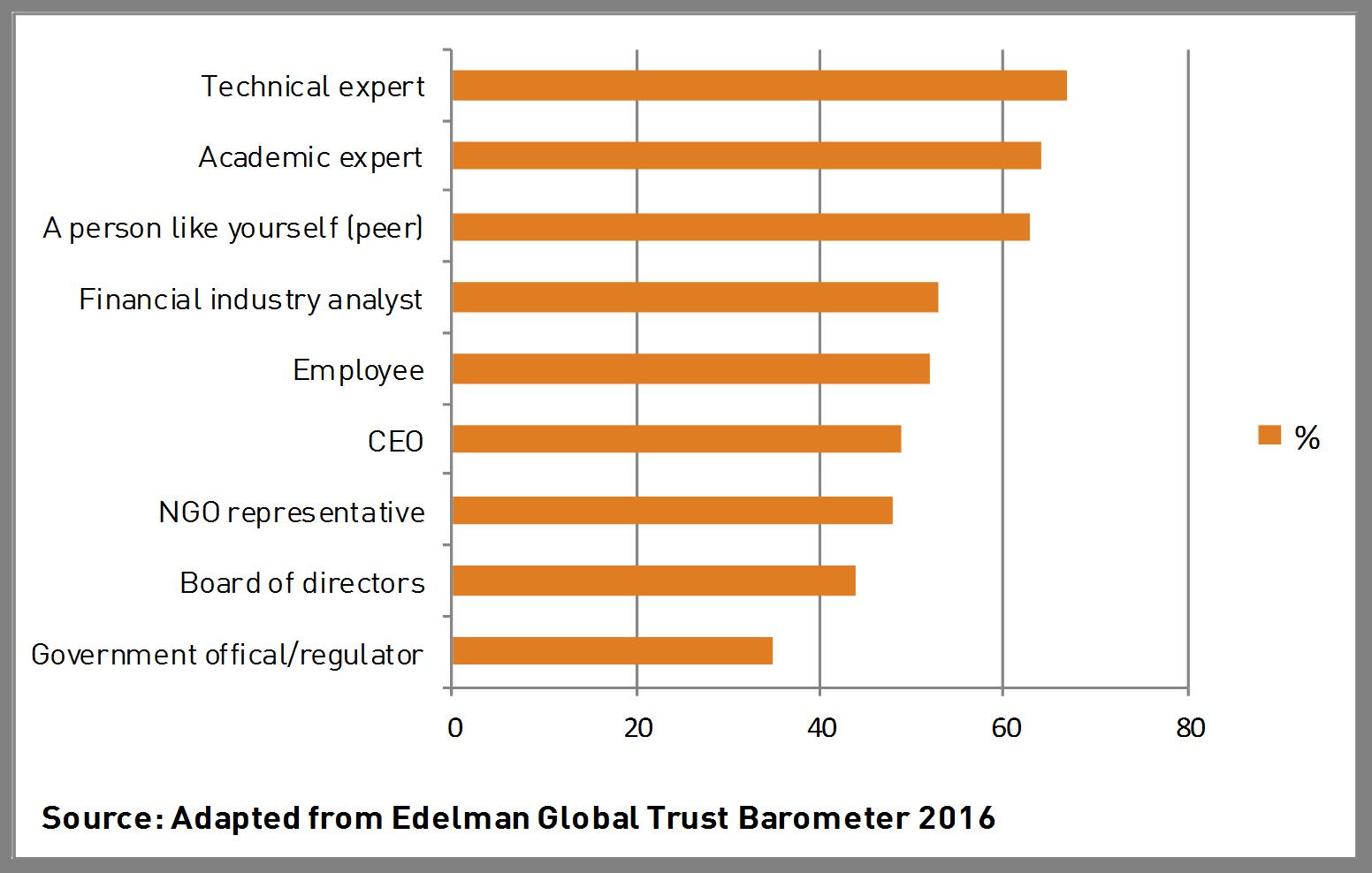 Source: Edelman Global Trust Barometer 2016