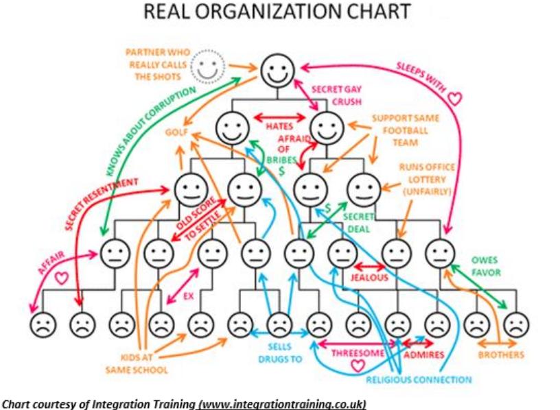 Image source: Integrationtraining.co.uk