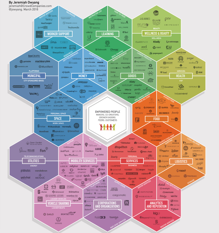 Jeremiah Owyang Collaborative Economy Honeycomb 3.0 infographic