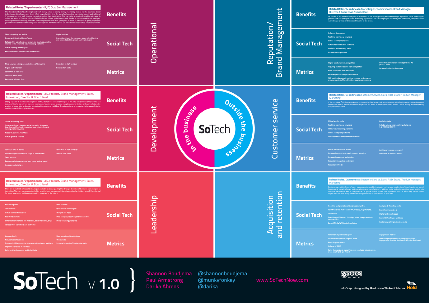 so-tech-v1