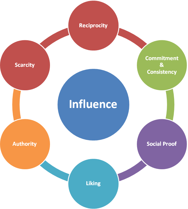 Line Drawing Technique Ethics : Psychology of influence and the social media graph part