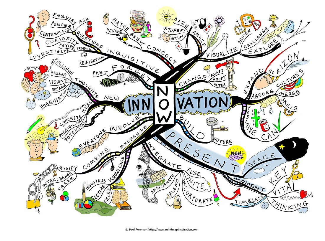 10 Questions How To Design Yourself For Innovation Intelligenthq