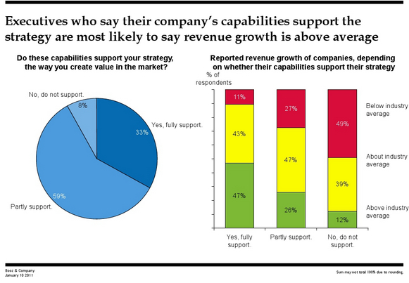CEO Survey, Priorities vs. Growth, Booz & Co..