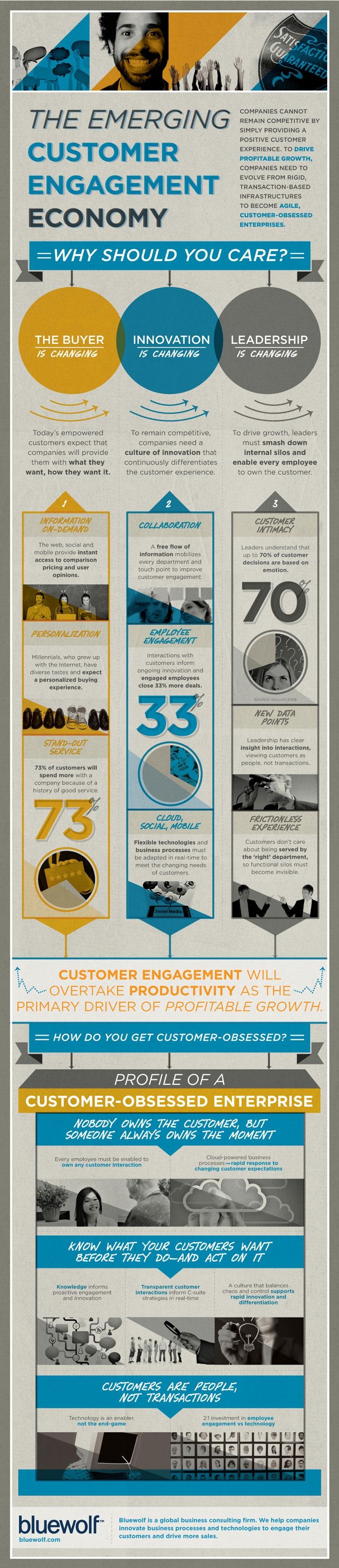Bluewolf Emerging Customer Engagement infographic
