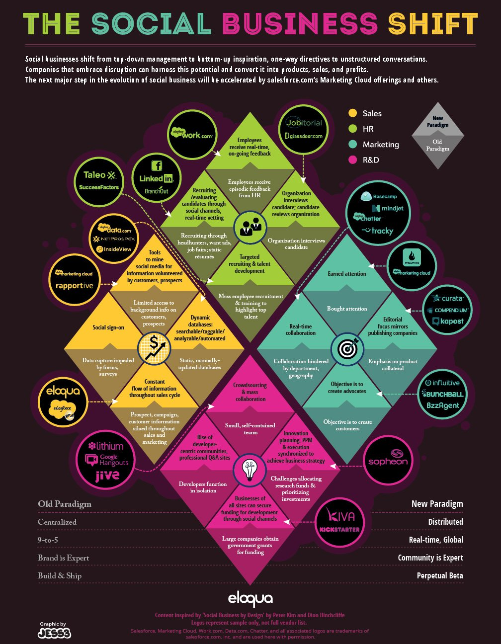 Eloqua and Jess3 Social Media Business Shift infographic