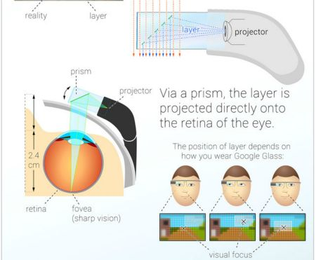 5 big challenges we face with google glass ccuart Choice Image