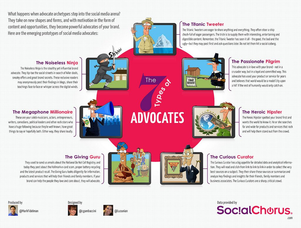 7 types Brand Advocates Infographic