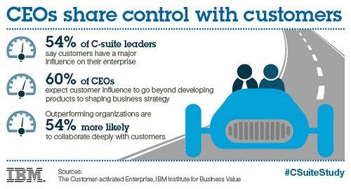 CEOs Share Control