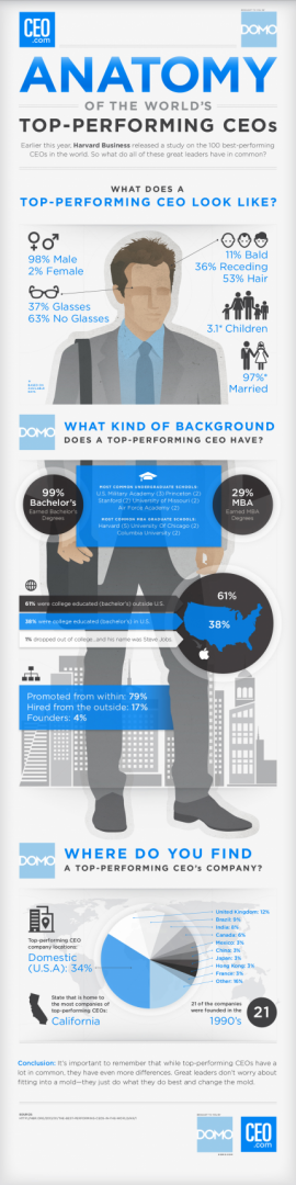 Top-Performing-CEOs_Infographic